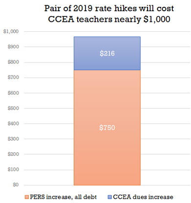 2019 Union Dues and Retirement Fund Rate Increases for Nevada Teachers
