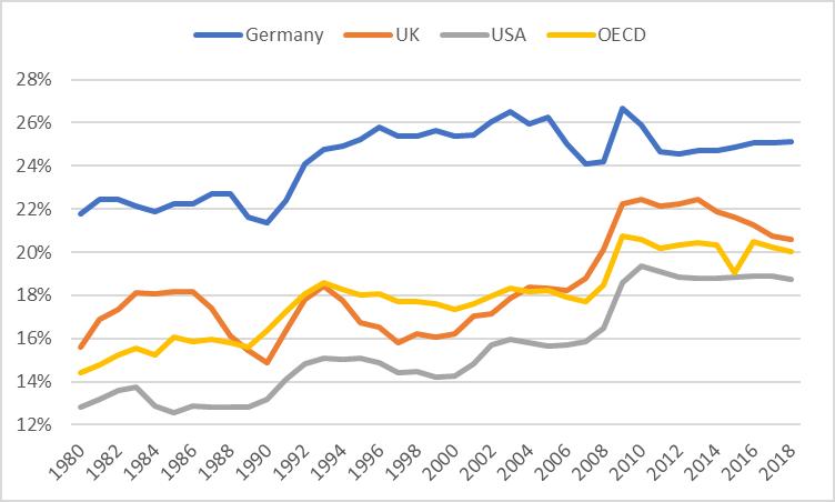 Social Public Spending GDP