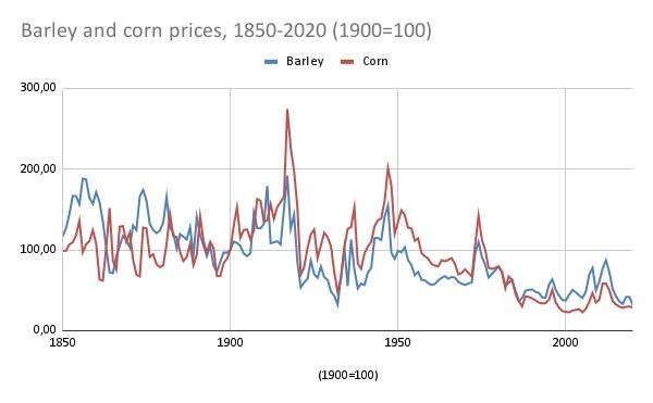 barley and corn prices