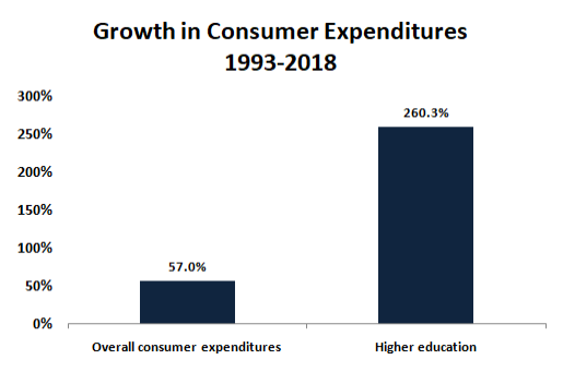 Higher Education vs. Consumer Expenditures