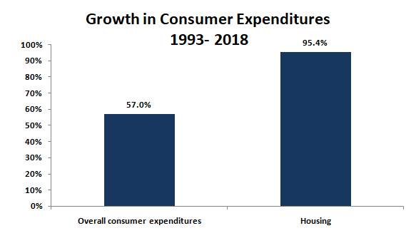 Housing vs. Consumer Expenditures