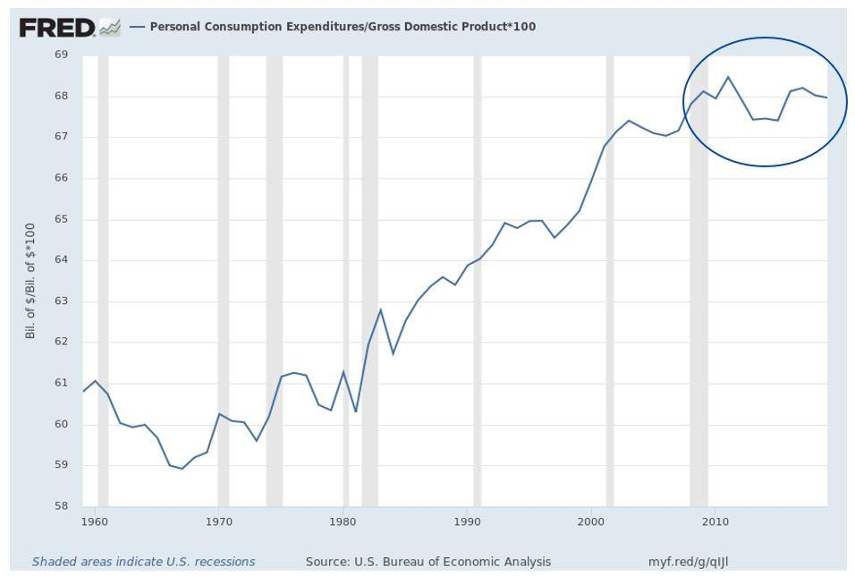 US Personal Consumption GDP