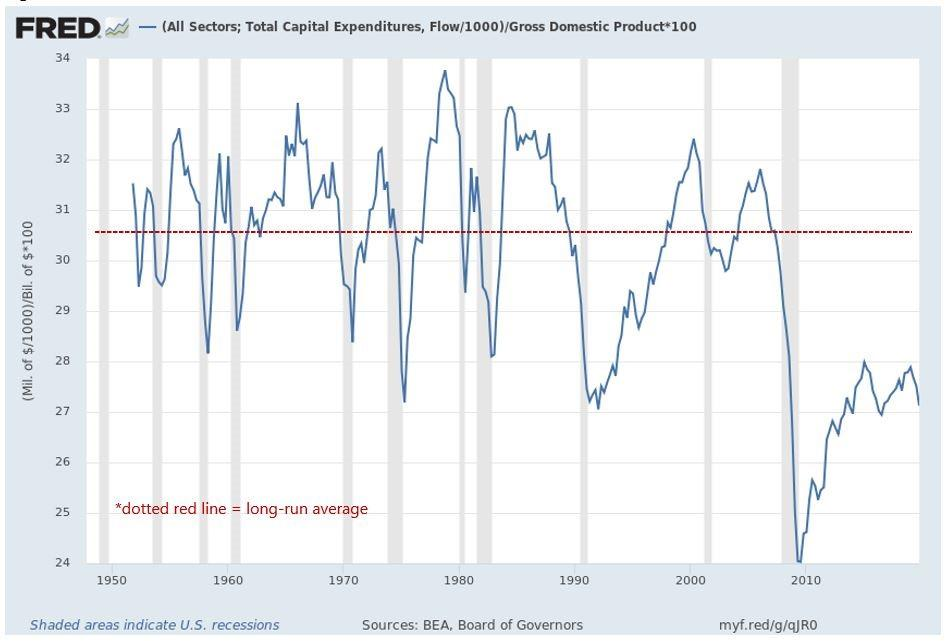 Total Capital Expenditures