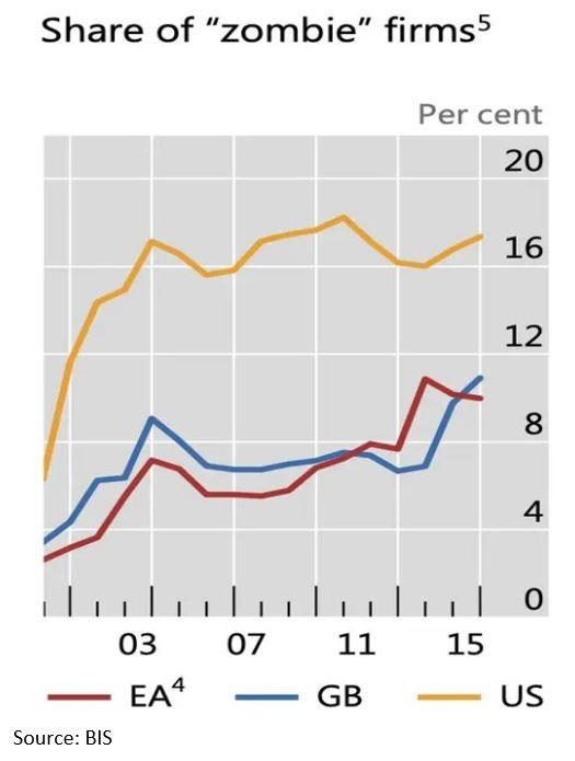 Market Share of Zombie Firms