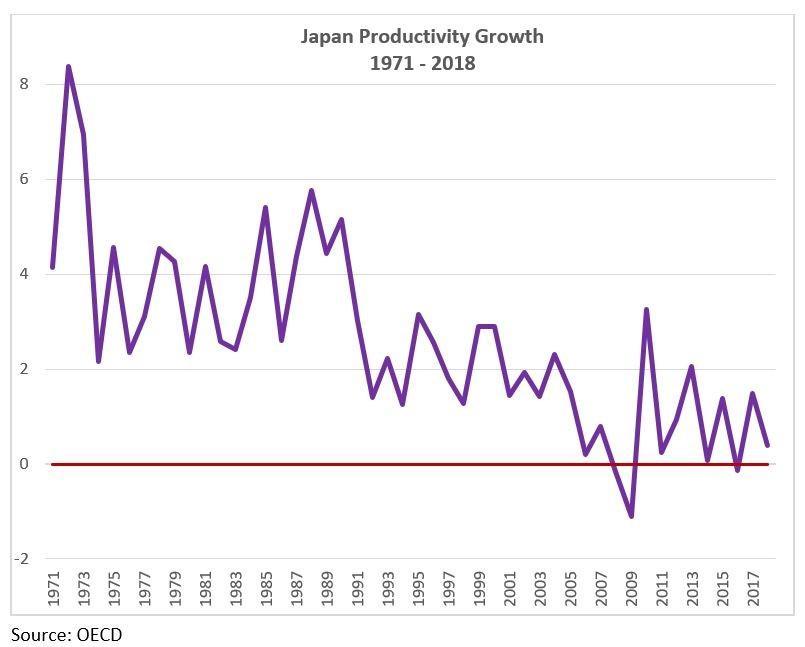 Japanese Productivity