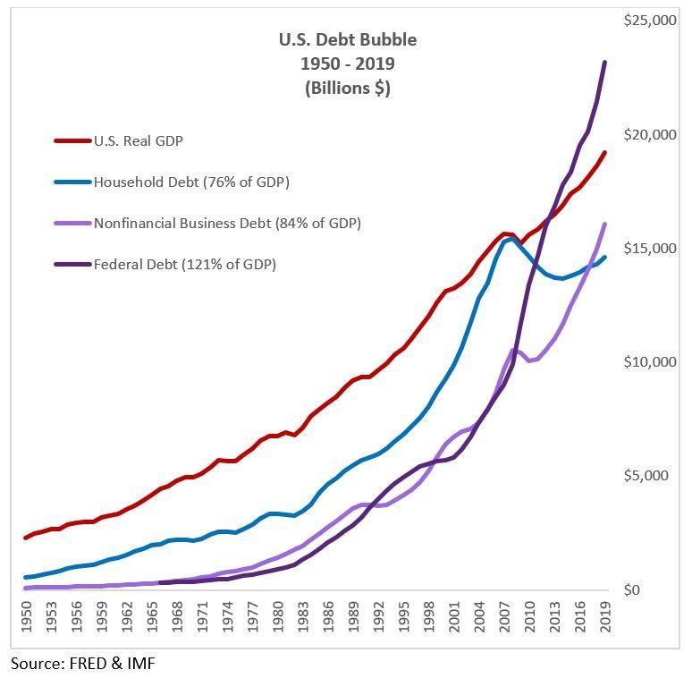 US Debt Bubble