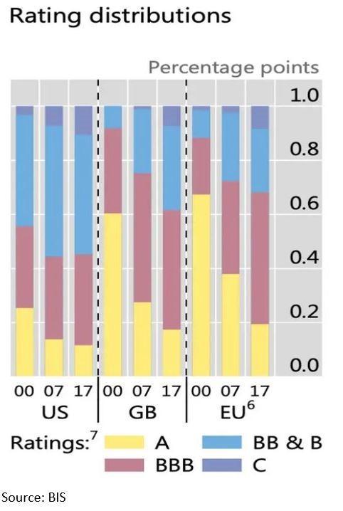 US Debt Ratings