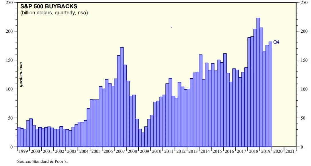 S&P 500 Buybacks Stock