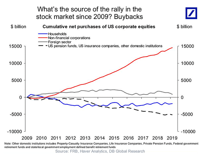 Corporate Stock Purchases