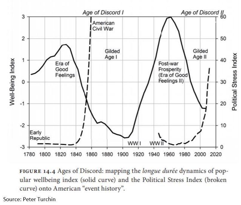 Social Tension Political Stress
