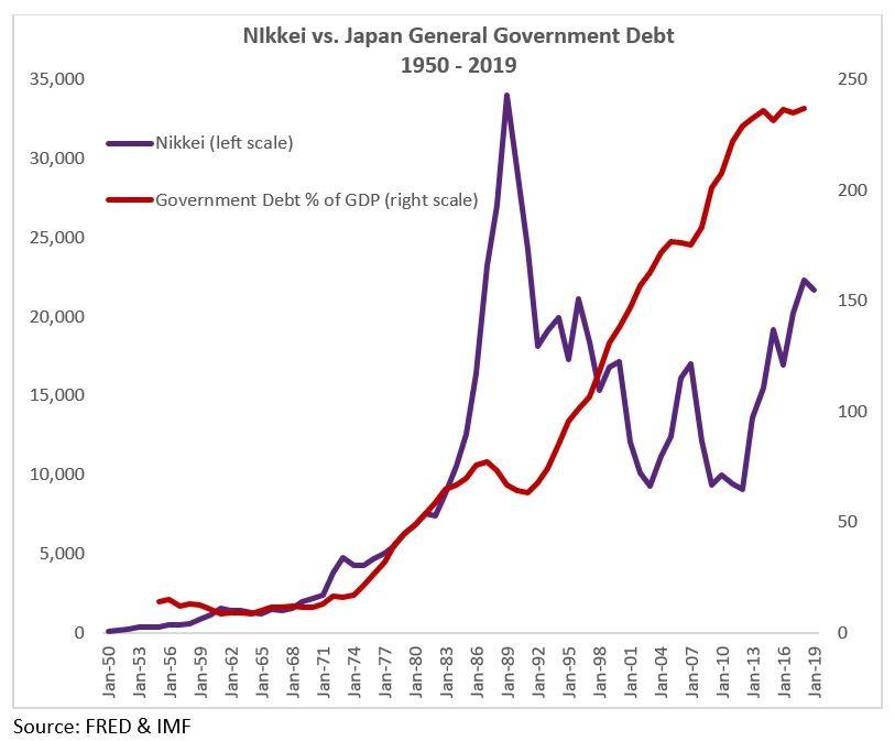 Nikkei Japan Debt