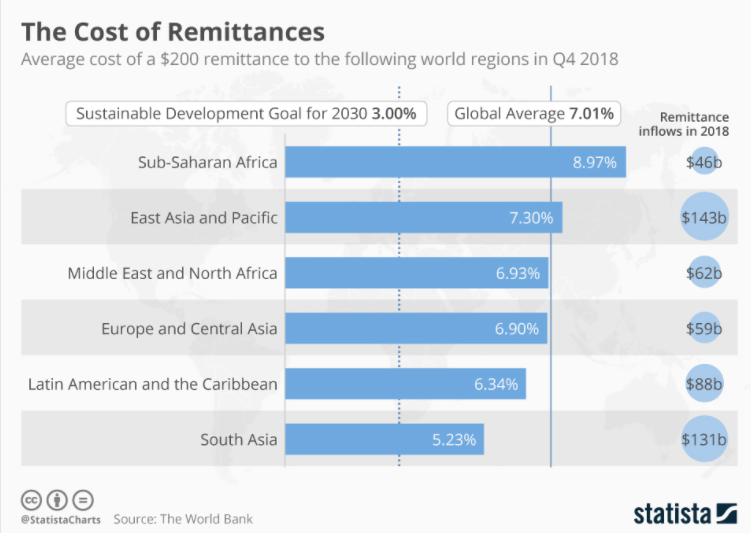 Cost of Remittances
