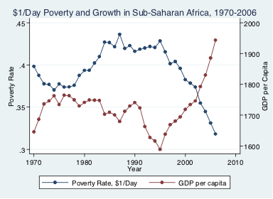 poverty and growth in Africa