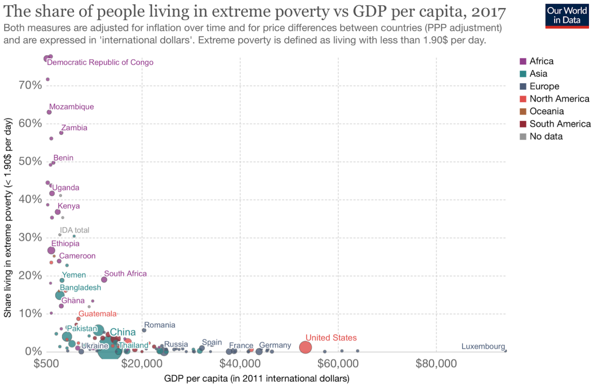 Poverty to GDP