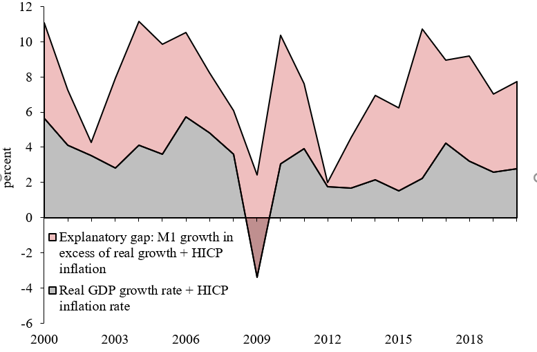 M2 and Real GDP Gap