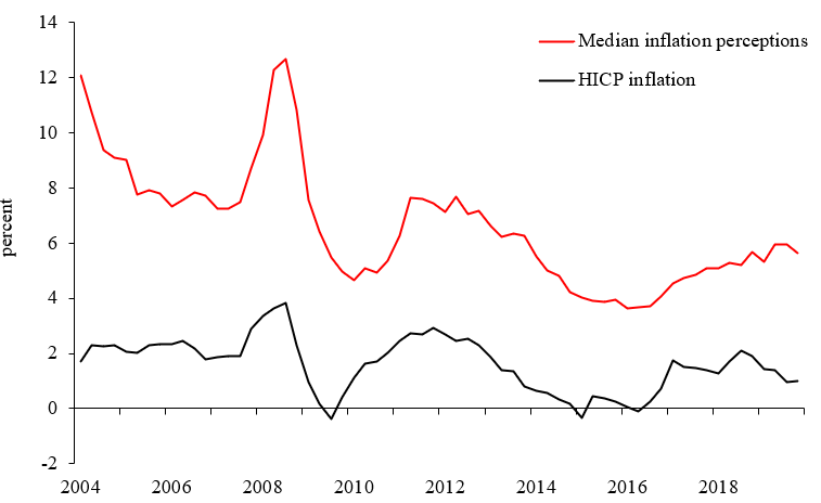 Inflation Perceptions HICP