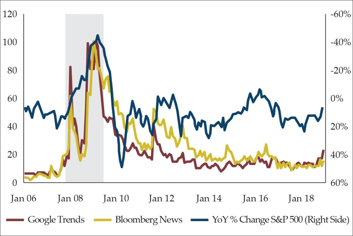 SP500 Recession