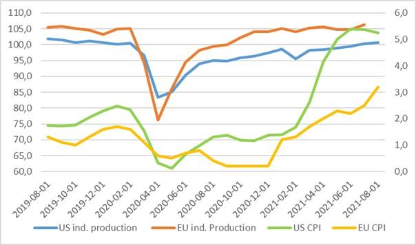 Inflation and Industrial Production
