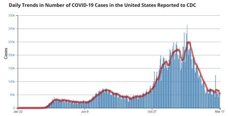 covid cases US