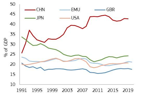 investment to GDP
