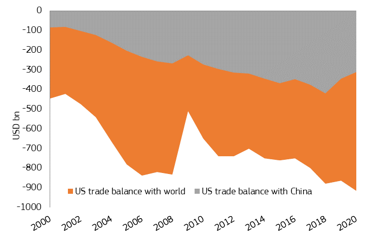 Thanks to Federal Megaspending, the Trade Deficit Has Only Gotten Worse