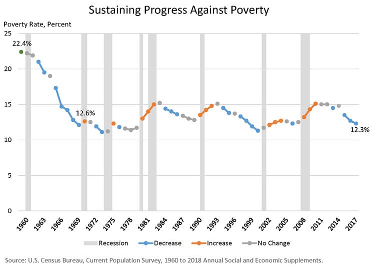 "Why It's so Hard to Escape America's ""Anti-Poverty"" Programs"