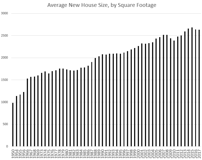 newhousesize.PNG