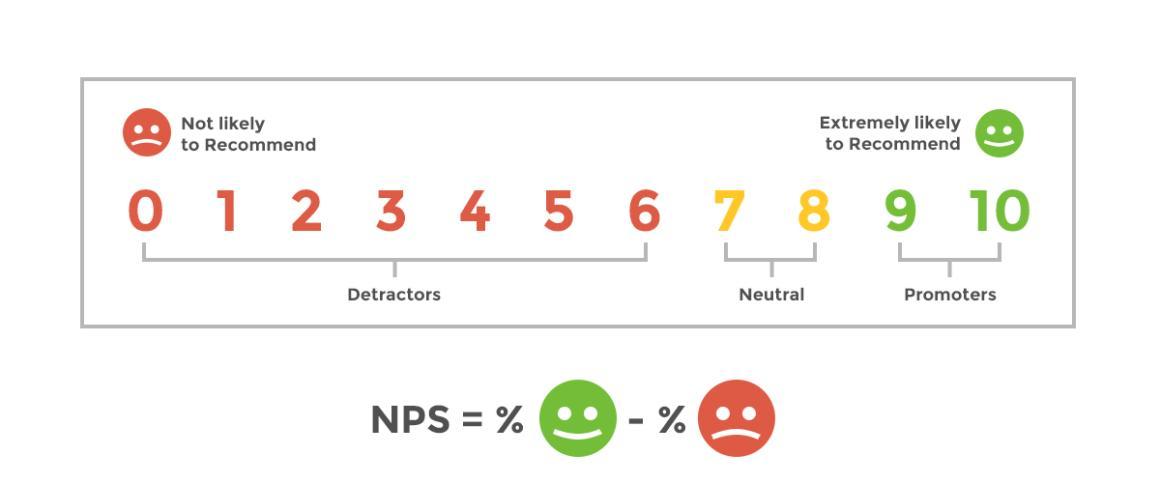NPS Score Graphic