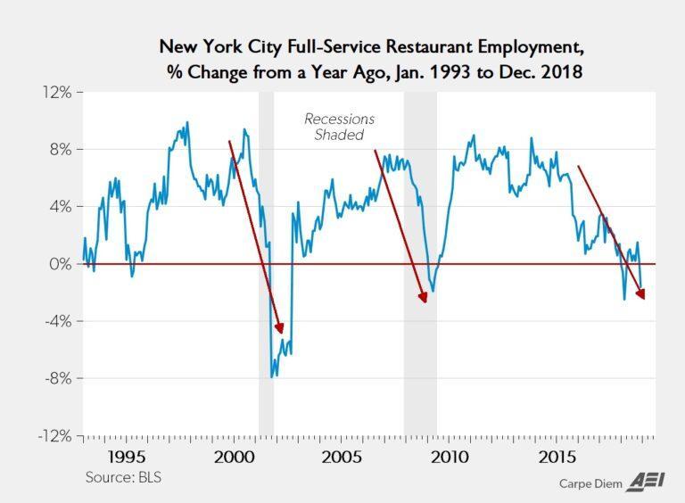 nyc-minimum-wage-recession-768x564.jpg