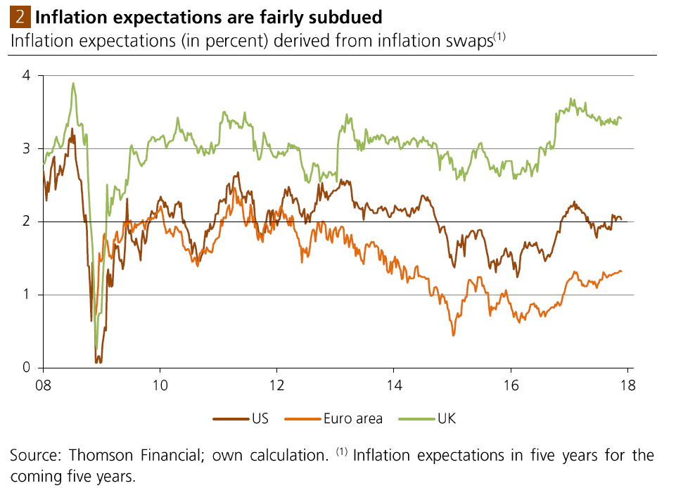 Inflation expectations are fairly subdued