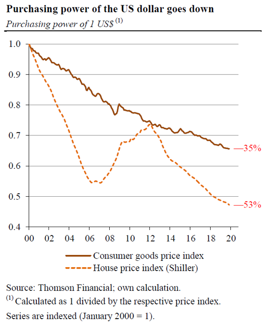 Fed-Driven Asset Price Inflation Means You Can Now Buy Less House Than You Could Before