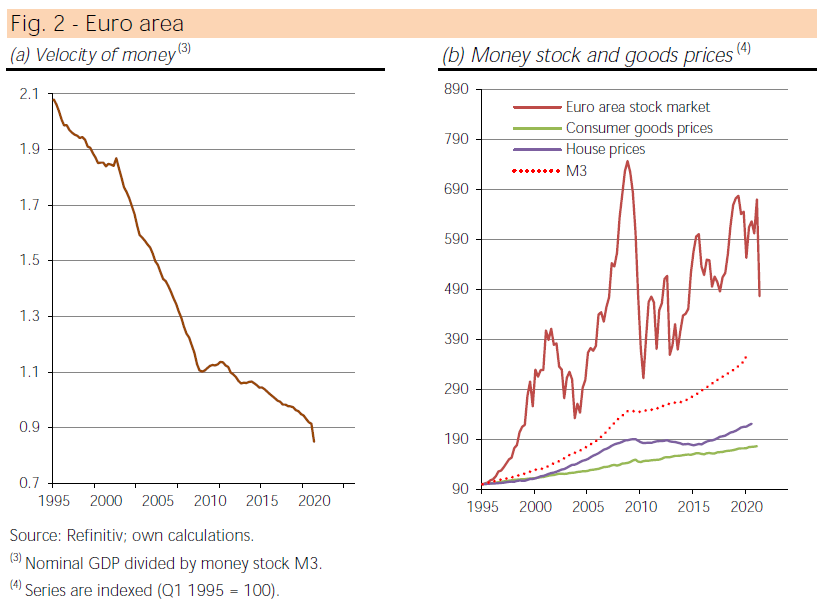 Euro Area Eurozone Money Inflation