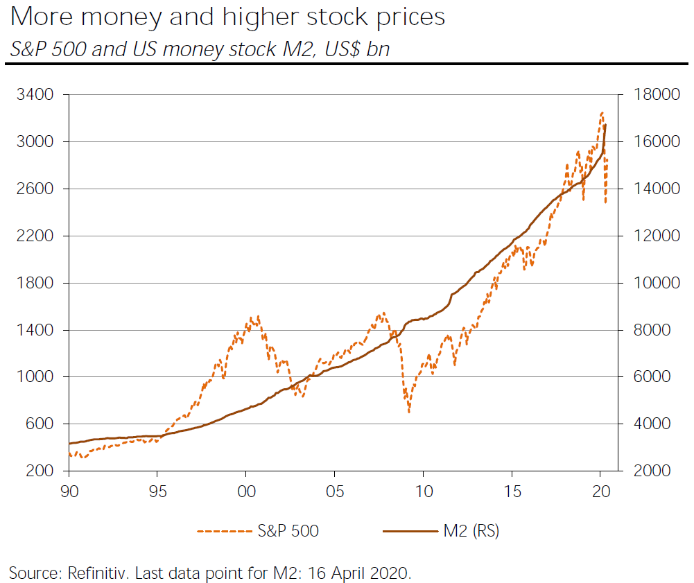 S&P and M2
