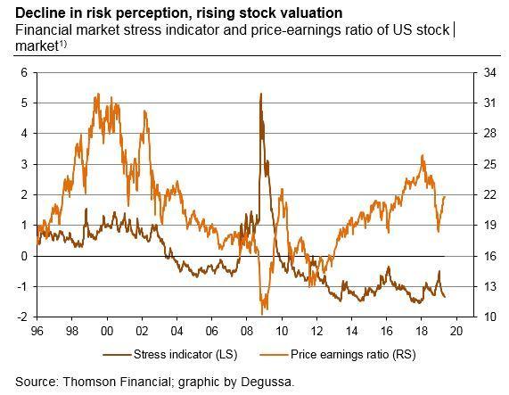 polleit_decline_in_risk