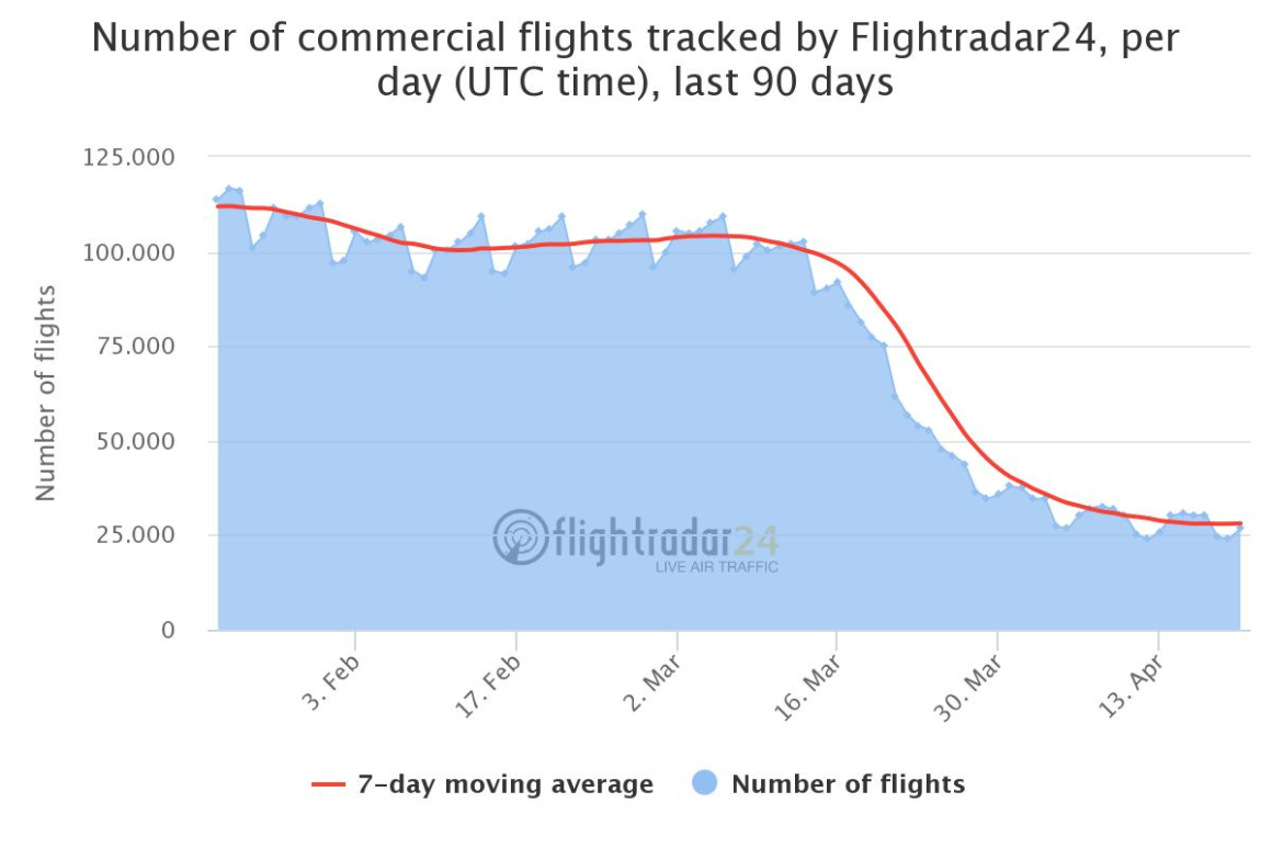 Commercial Flights Airline Industry