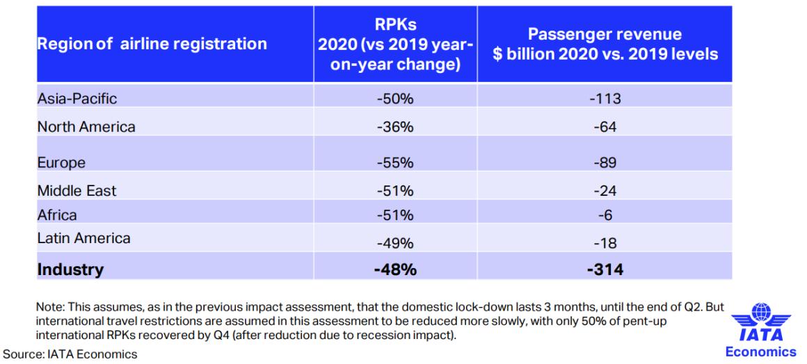 Passenger Demand Airline Industry
