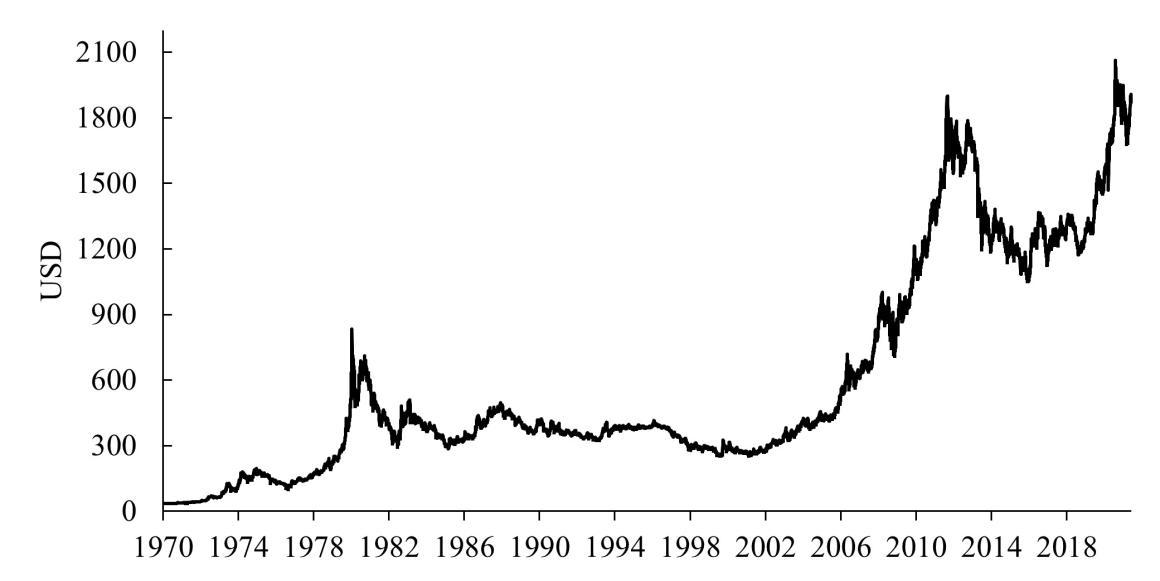 Gold Price in US Dollars