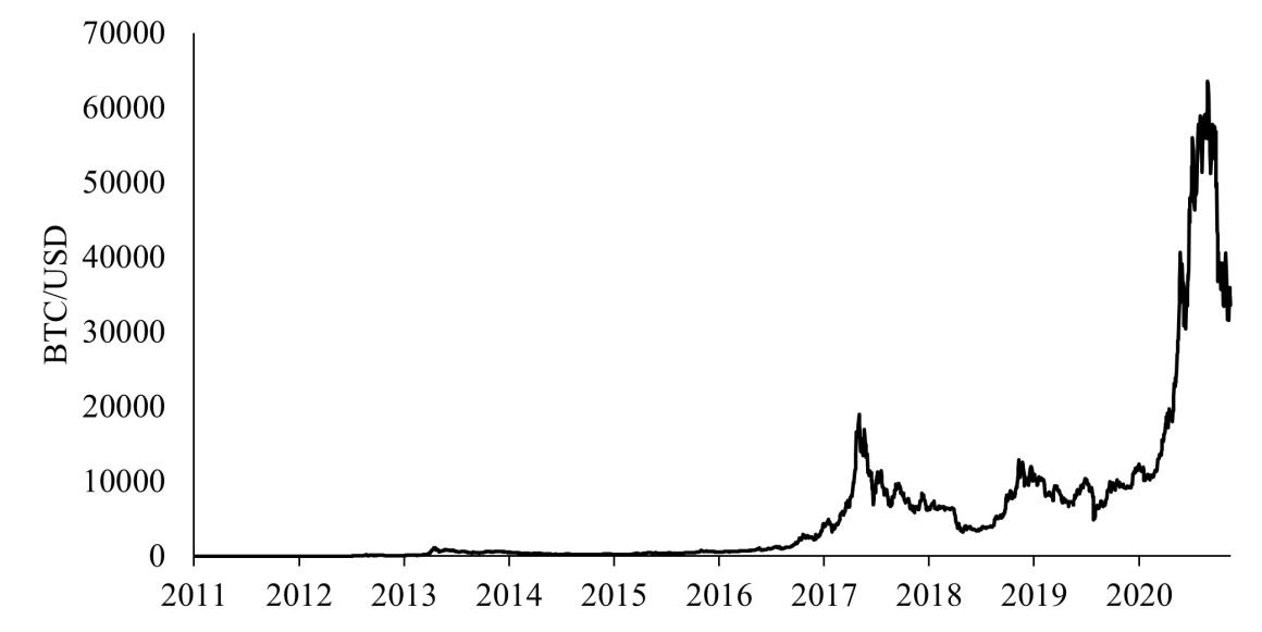 Price of a Bitcoin in US Dollars