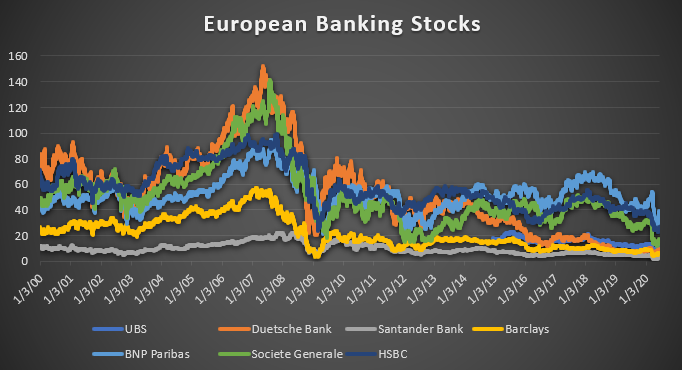 euro bank shares prices yields