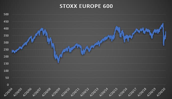 stoxx europe