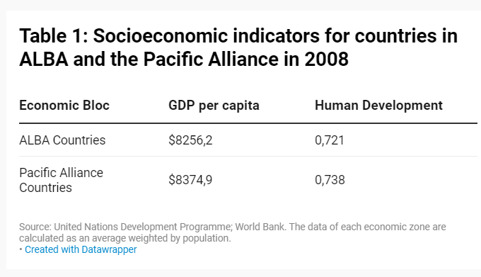 Socioeconomic indicators for countries in ALBA and the Pacific Alliance in 2008