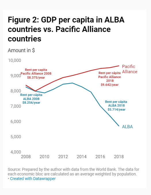GDP per capita in ALBA countries vs. Pacific Alliance countries