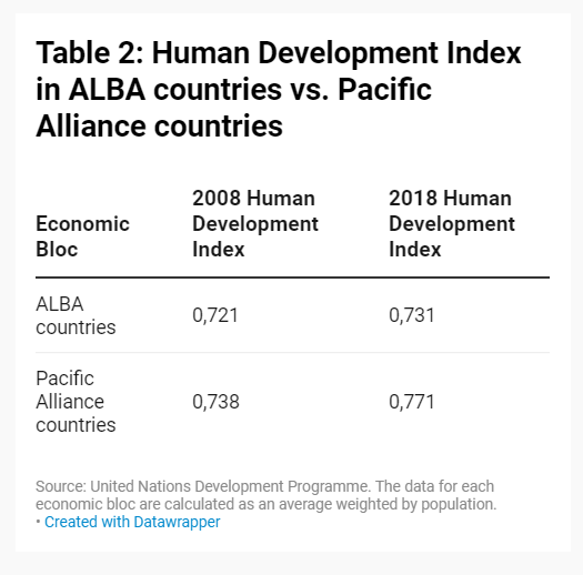 Human Development Index in ALBA countries vs. Pacific Alliance countries
