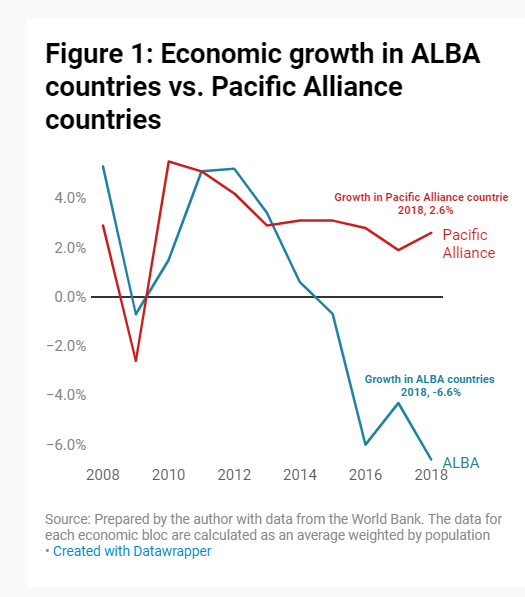Economic growth in ALBA countries vs. Pacific Alliance countries