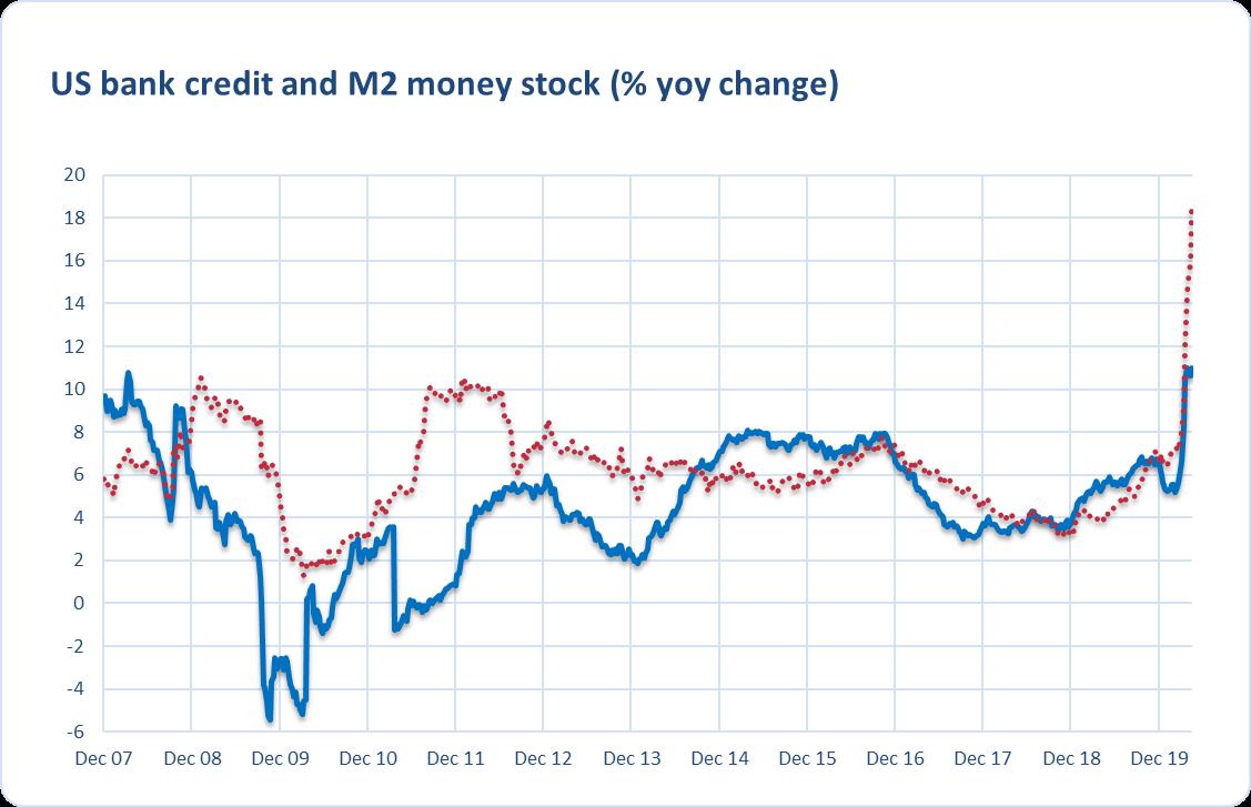 Bank Credit M2 Money Supply Growth
