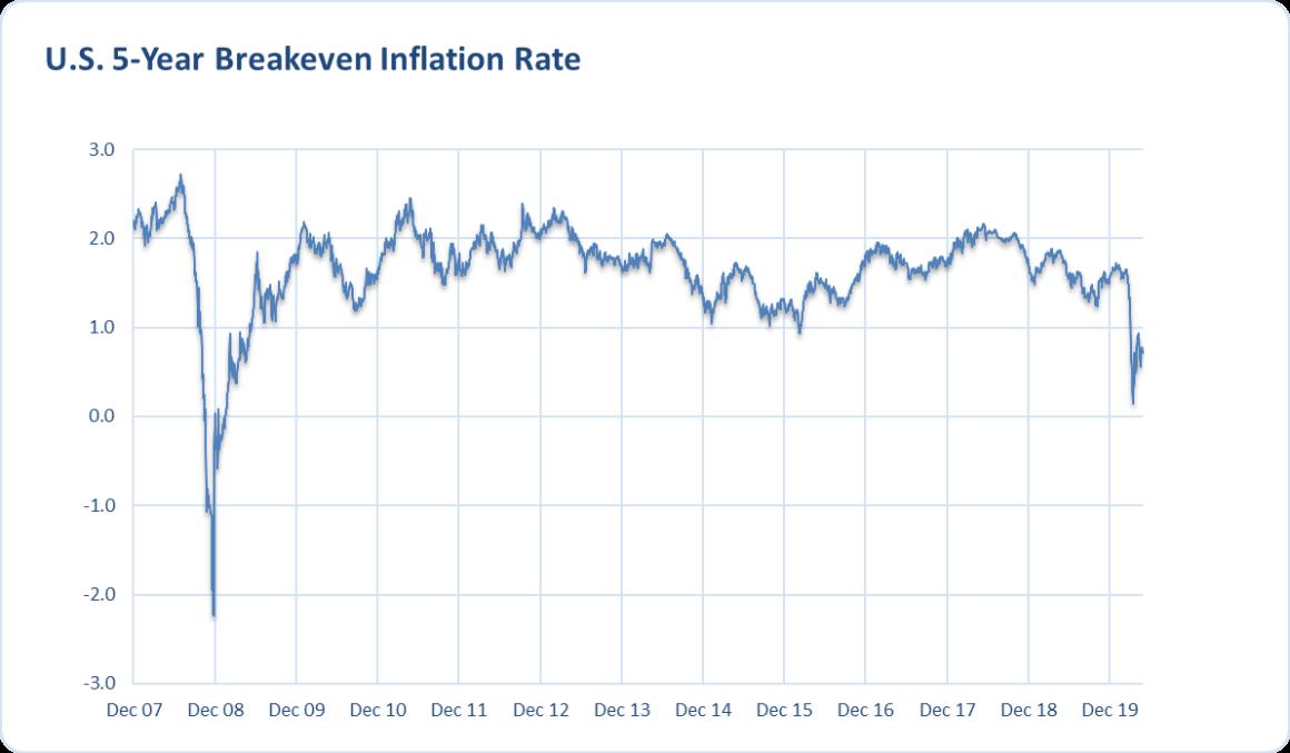 5-Year Treasury Inflation