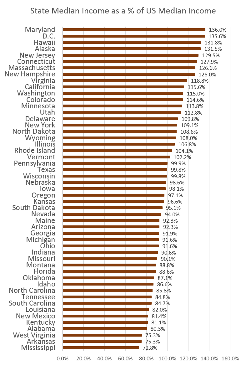 states_income.png