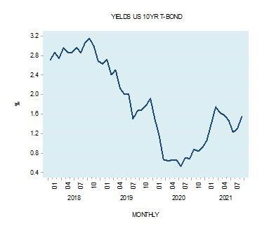 10-year T-bond yields