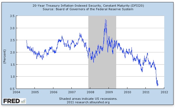 20-Year Treasury Inflation-Indexed Secutiry