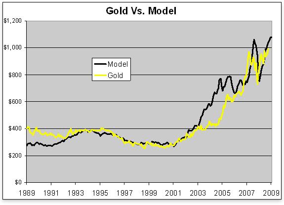 Gold vs. Model